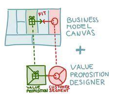 Value proposition business plan